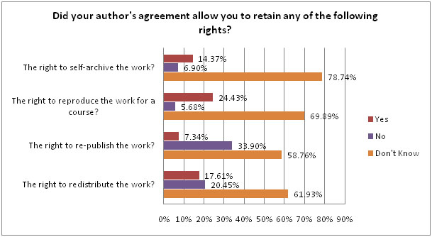 authors agreement
